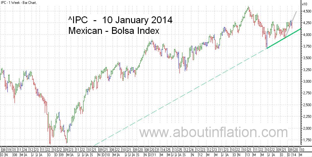 Bolsa  Index Trend Line bar chart - 10 January 2014 - Índice Bolsa de gráfico de barras