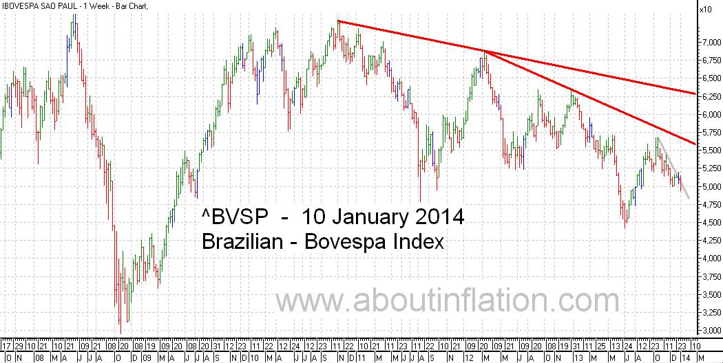 Bovesta  Index Trend Line bar chart - 10 January 2014 - Índice Bovespa gráfico de barras