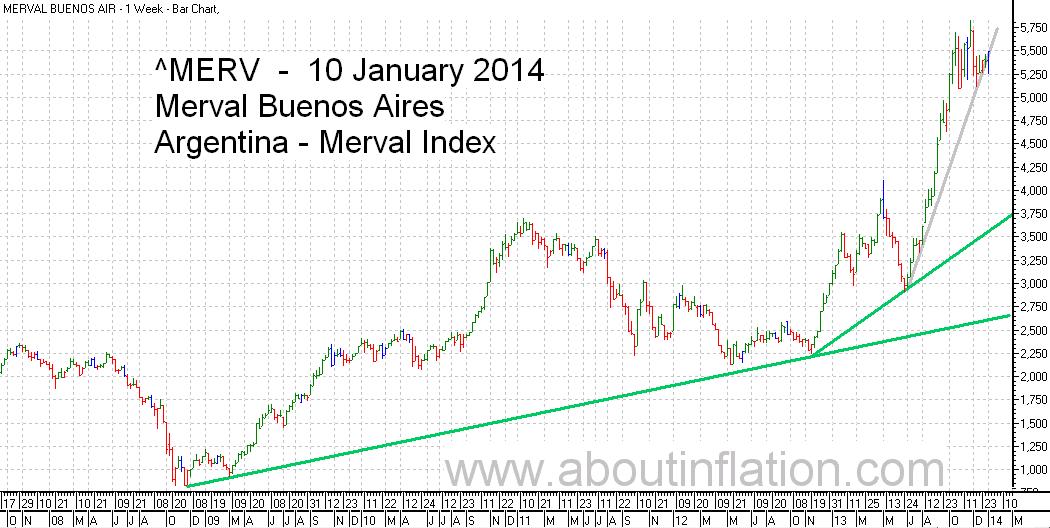 Merval  Index Trend Line bar chart - 10 January 2014 - Índice Merval de gráfico de barras