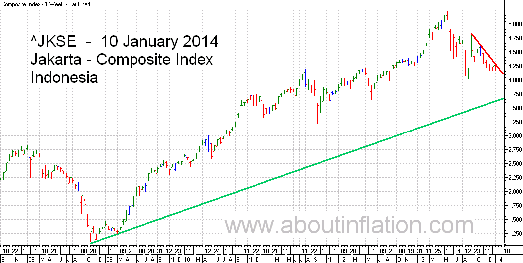 JKSE  Index Trend Line bar chart - 10 January 2014 - Indeks JKSE bar chart