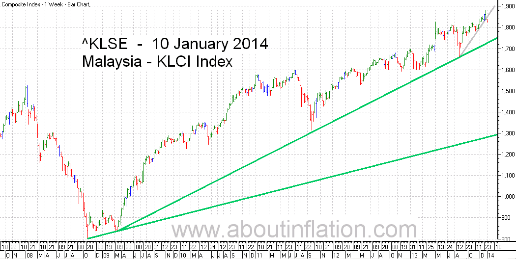 KLSE  Index Trend Line bar chart - 10 January 2014 - Indeks KLSE carta bar