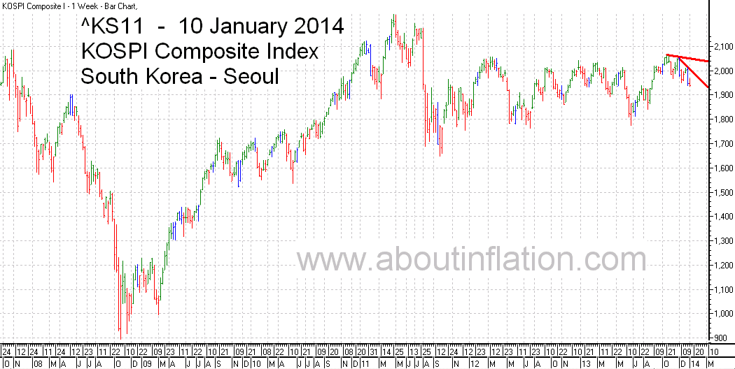 KS11  Index Trend Line bar chart - 10 January 2014 - KS11 인덱스 바 차트