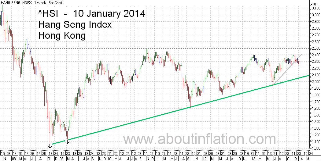 HSI Index TrendLine chart 10 January 2014 HSI指数条形图