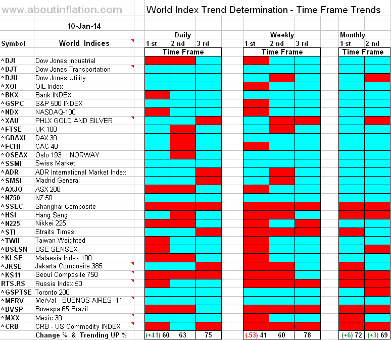 World Index Trend Determination - 10 January 2014 - end of week
