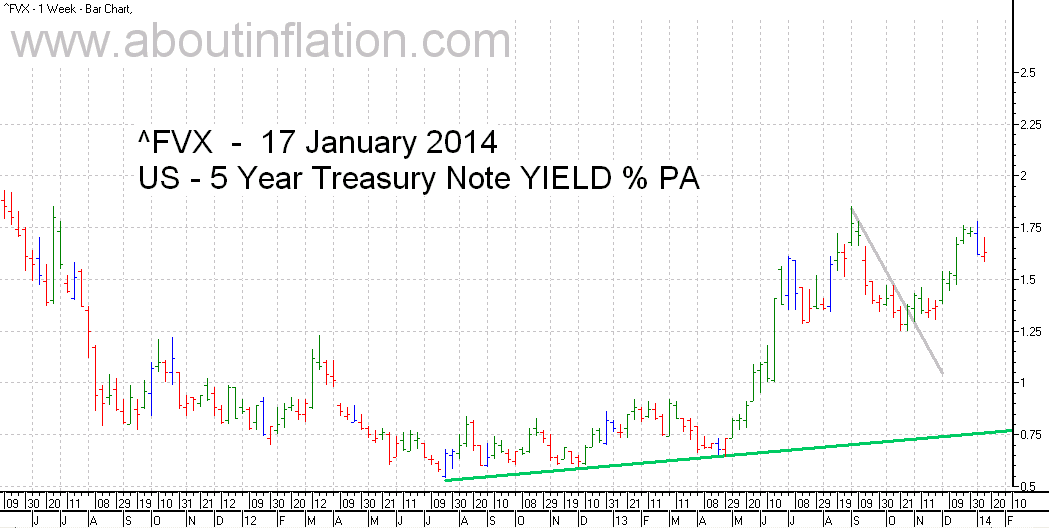 US  5 Year Treasury Note Yield TrendLine - bar chart - 17 January 2014