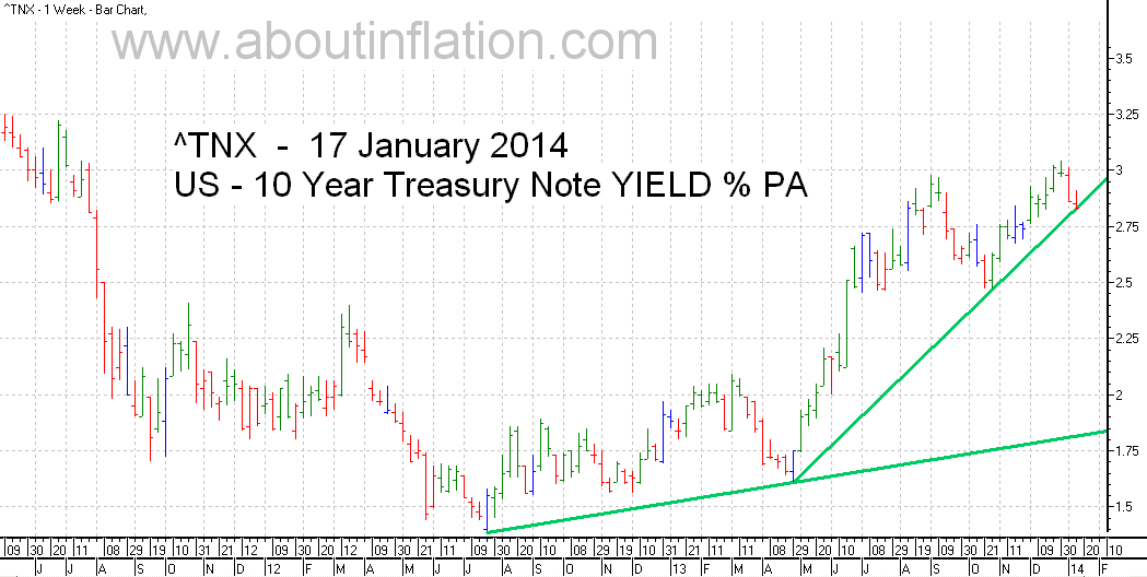 US  10 Year Treasury Note Yield TrendLine - bar chart - 17 January 2014