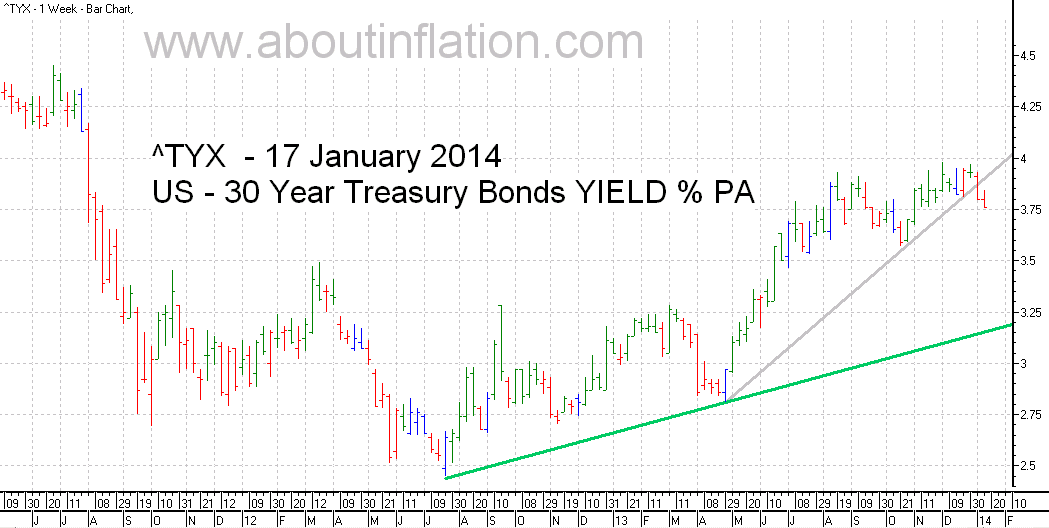 US  30 Year Treasury Bond Yield TrendLine - bar chart - 17 January 2014