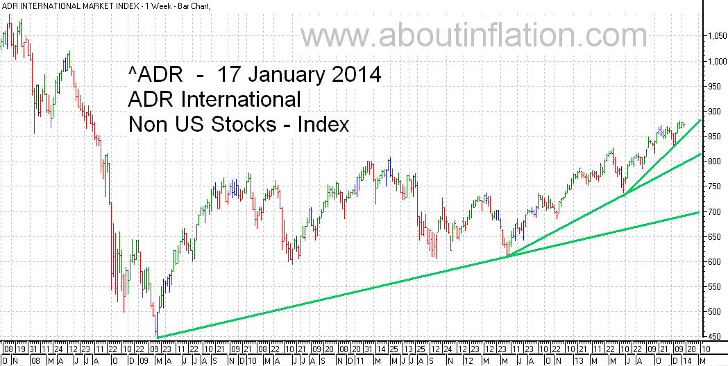 ADR International Index TrendLine - bar chart - 17 January 2014