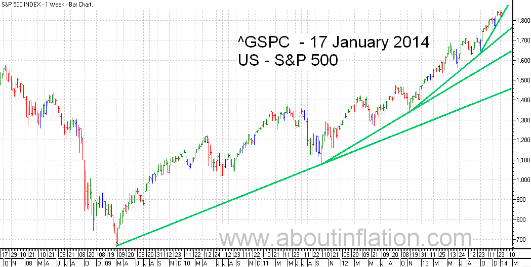 S&P 500 Index TrendLine - bar chart - 17 January 2014