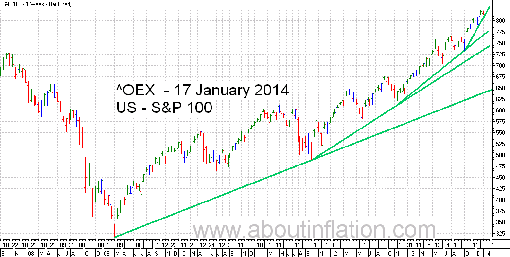 S & P 100 Index TrendLine - bar chart - 17 January 2014