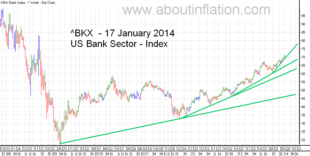 US - Bank Sector TrendLine - bar chart - 17 January 2014