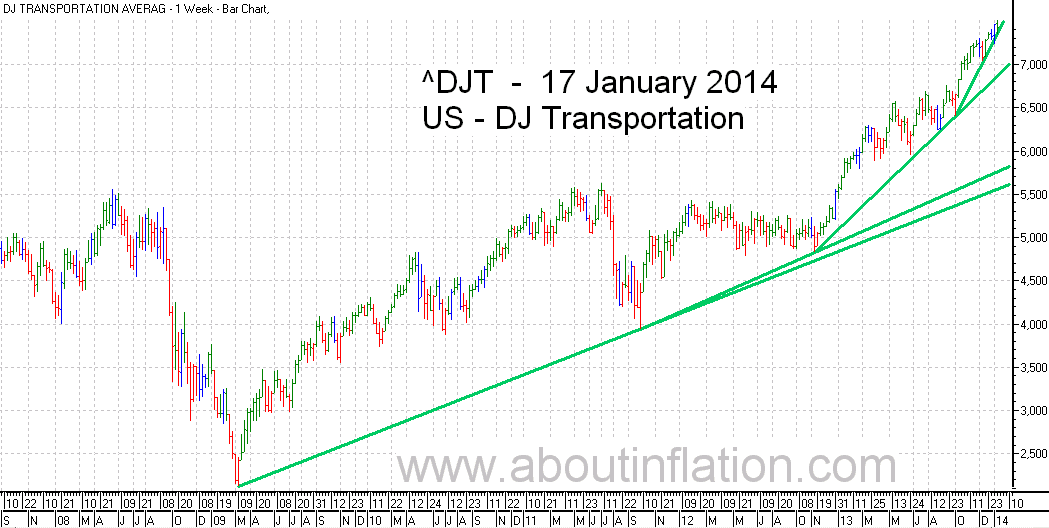 DJ Transportation Index TrendLine - bar chart - 17 January 2014