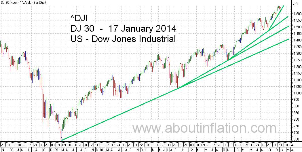 DJ 30 Down Jones Trend Line chart - 17 January 2014