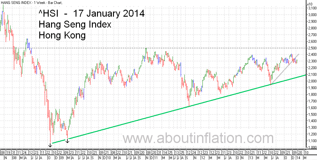 HSI Index TrendLine chart 17 January 2014 HSI指数条形图