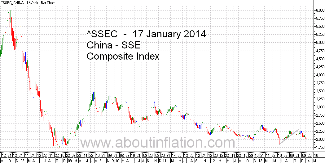 SSEC  Index Trend Line - bar chart - 17 January 2014 - SSEC指数条形图