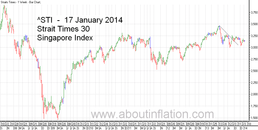 STI  Index Trend Line - bar chart - 17 January 2014 - STI 索引条形图 - Indeks STI carta bar - STI குறியீடு பொருட்டல்ல விளக்கப்படம்