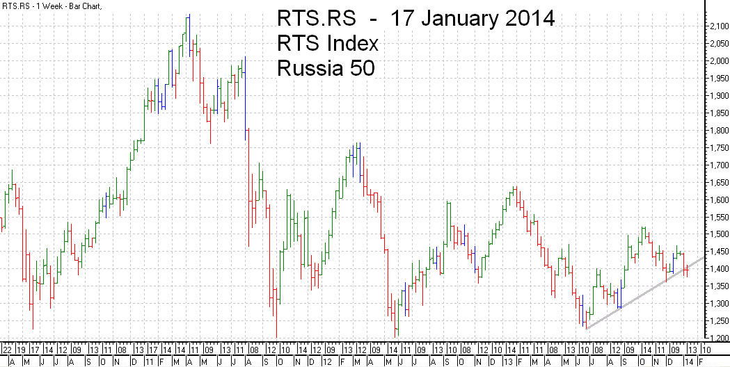 RTS 50  Index Trend Line - bar chart - 17 January 2014 - RTS 50 индекс гистограммы