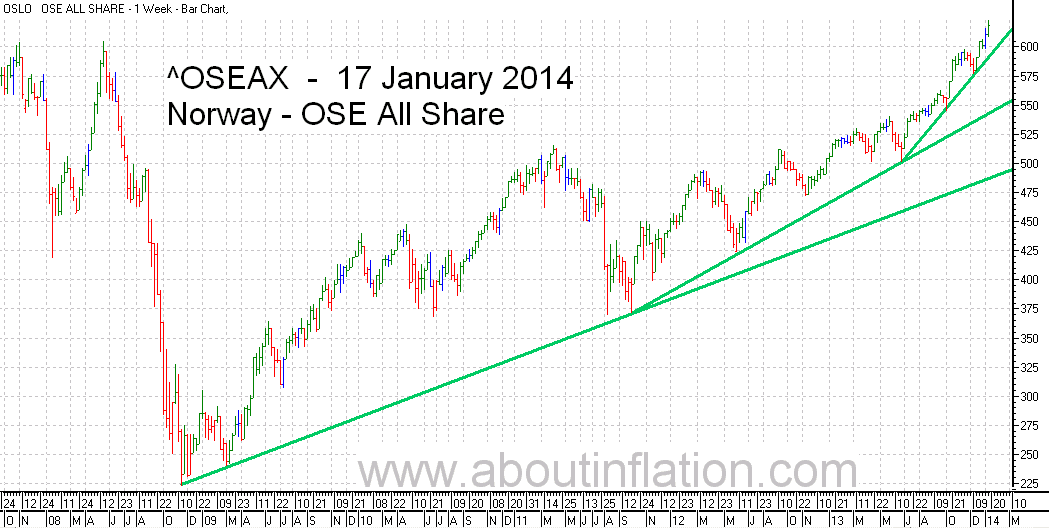 OSE All Share Index TrendLine - bar chart - 17 January 2014 - OSE Norge Index to trendlinje diagram - OSE All Share Index stolpediagram