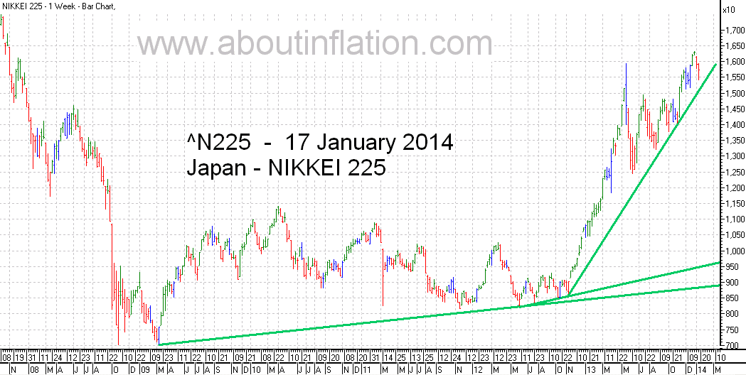 Nikkei 225 Index TrendLine - bar chart - 17 January 2014 - 日経225種平均株価の棒グラフ