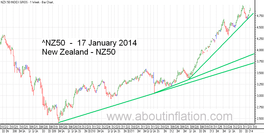 NZ 50 Index TrendLine - bar chart - 17 January 2014