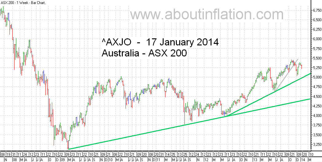 ASX 200 Index TrendLine - bar chart - 17 January 2014