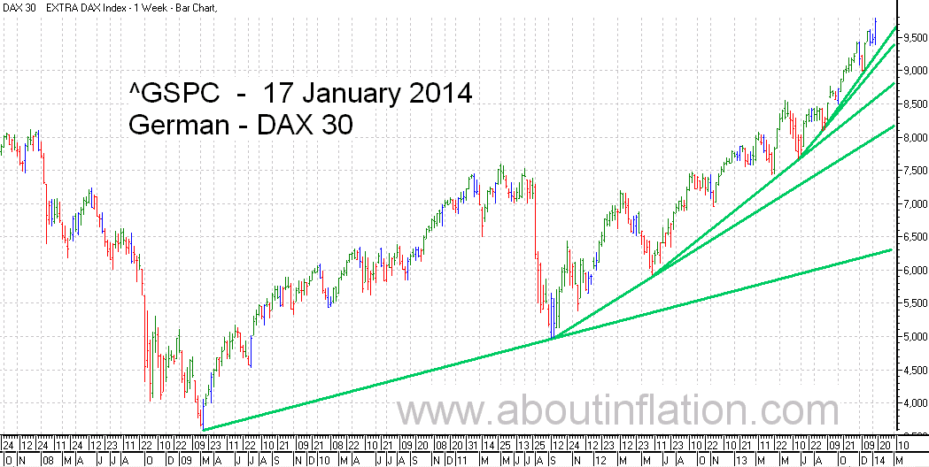 DAX 30 Index TrendLine - bar chart - 17 January 2014 - DAX 30 Index Balkendiagramm