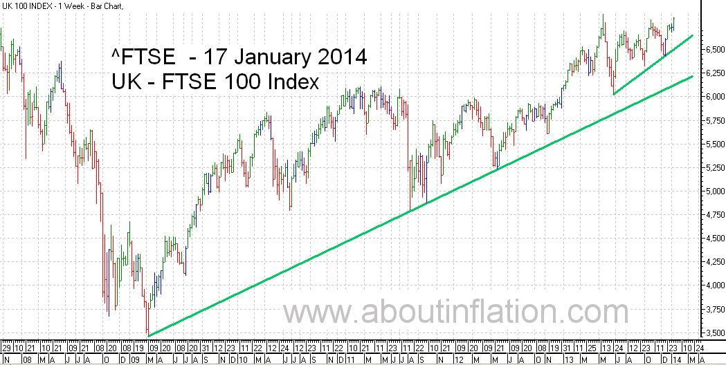 FTSE 100 Index TrendLine - bar chart - 17 January 2014