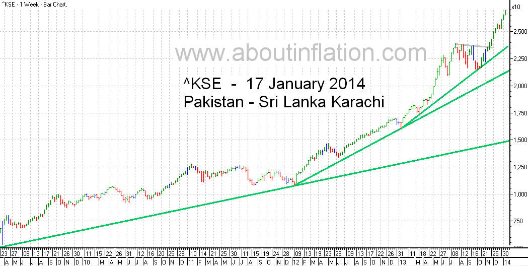 KSE  Index Trend Line bar chart - 17 January 2014 - பாக்கிஸ்தான் குறியீடு போக்கு வரி விளக்கப்படம்
