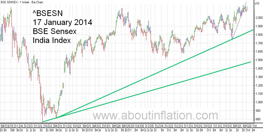 BSE Sensex  Index Trend Line bar chart - 17 January 2014