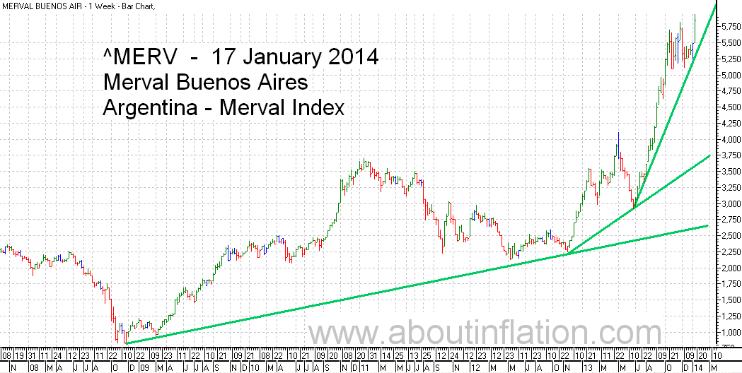 Merval  Index Trend Line bar chart - 17 January 2014 - Índice Merval de gráfico de barras