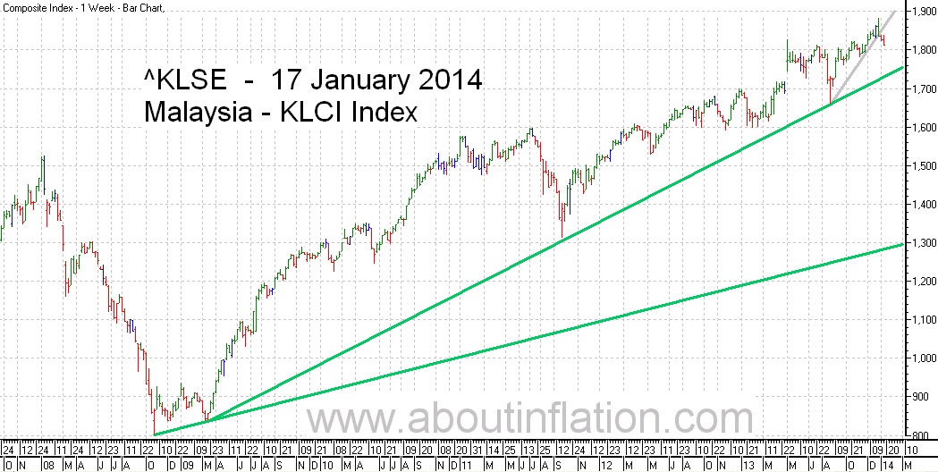 KLSE  Index Trend Line bar chart - 17 January 2014 - Indeks KLSE carta bar