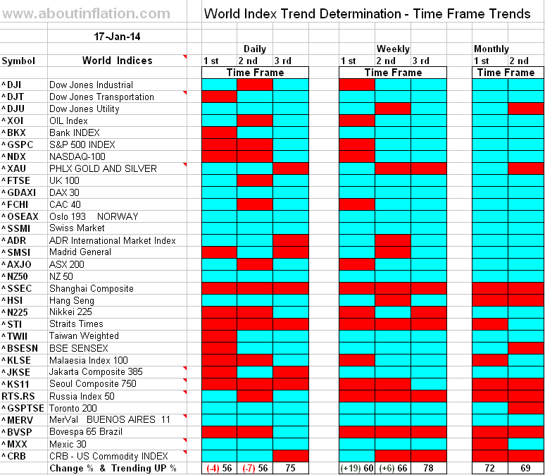 World Index Trend Determination - 17 January 2014 - end of week