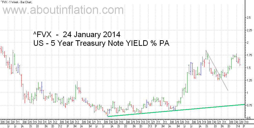 US  5 Year Treasury Note Yield TrendLine - bar chart - 24 January 2014