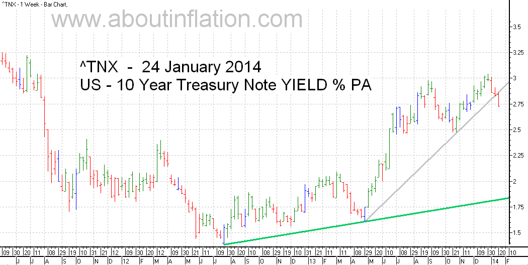US  10 Year Treasury Note Yield TrendLine - bar chart - 24 January 2014