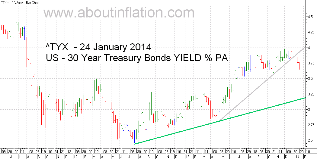 US  30 Year Treasury Bond Yield TrendLine - bar chart - 24 January 2014