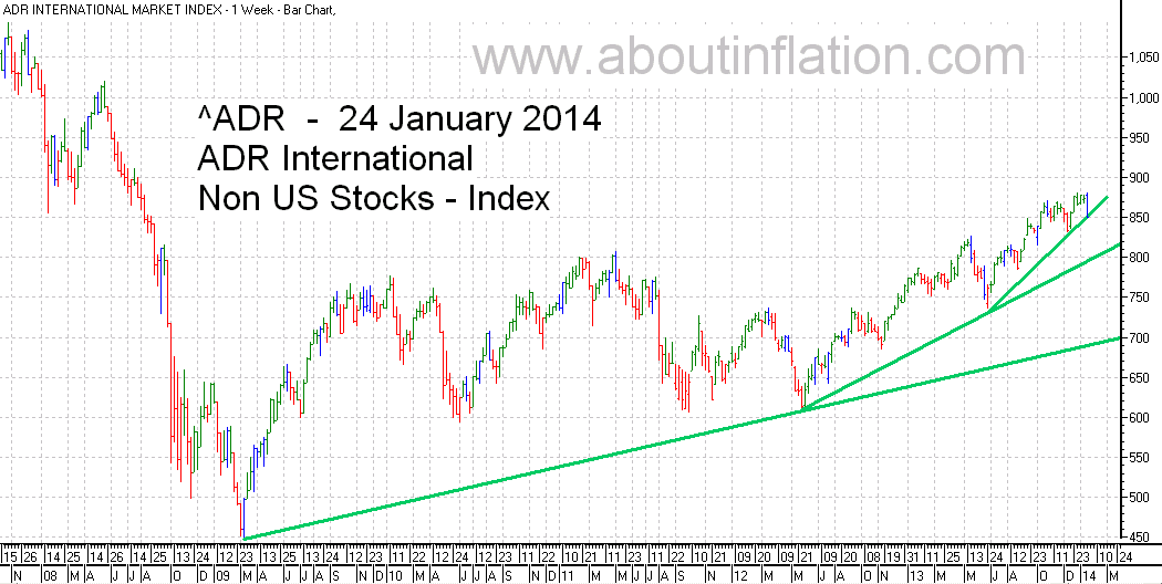 ADR International Index TrendLine - bar chart - 24 January 2014