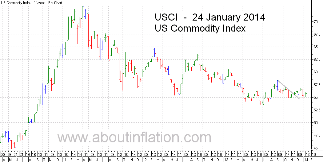 US - Commodity Index TrendLine - bar chart - 24 January 2014