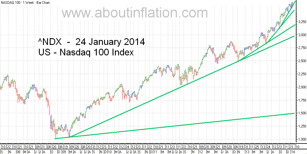 Nasdaq 100 Index TrendLine - bar chart - 24 January 2014