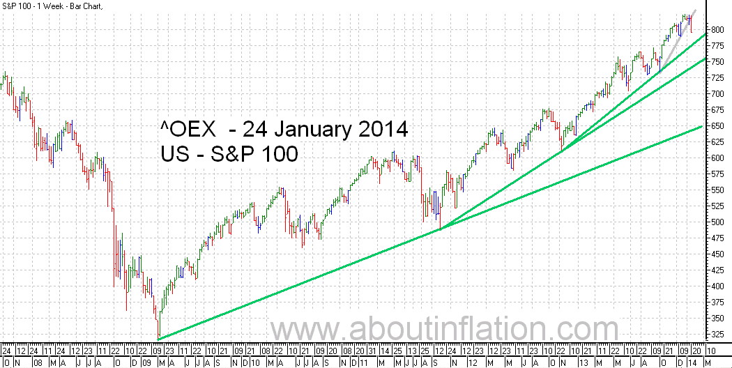 S & P 100 Index TrendLine - bar chart - 24 January 2014