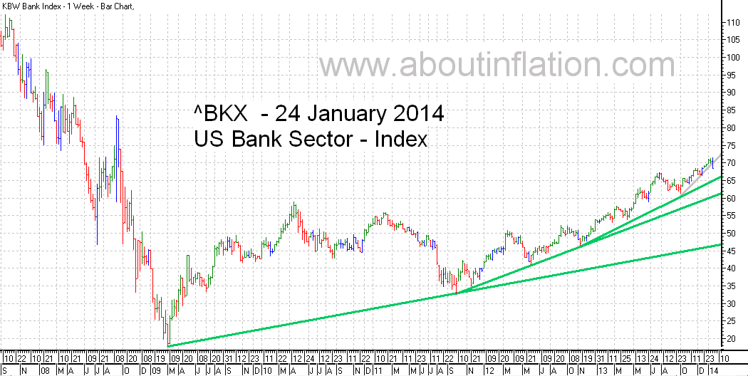 US - Bank Sector TrendLine - bar chart - 24 January 2014