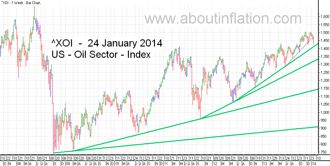 US - Oil Sector TrendLine - bar chart - 24 January 2014 - ^XOI - Oil Index