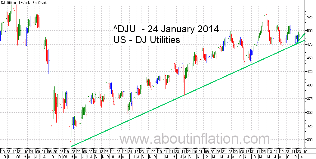 DJ Utilities Index TrendLine - bar chart - 24 January 2014