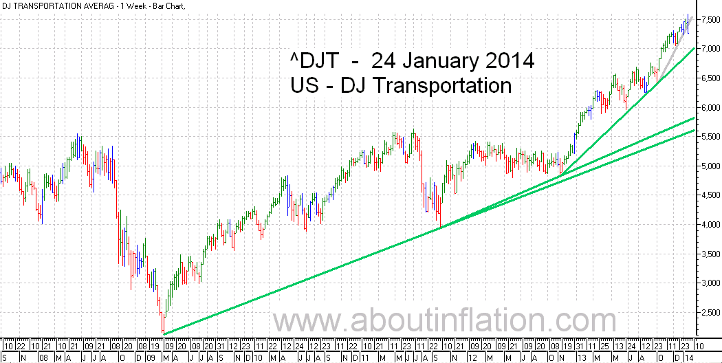 DJ Transportation Index TrendLine - bar chart - 24 January 2014