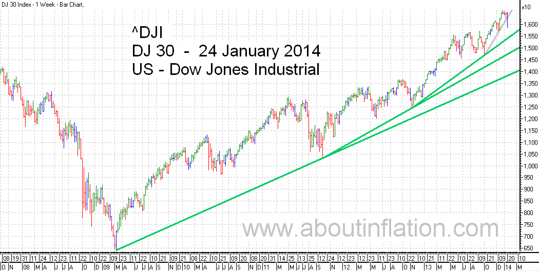 DJ 30 Down Jones Trend Line chart - 24 January 2014