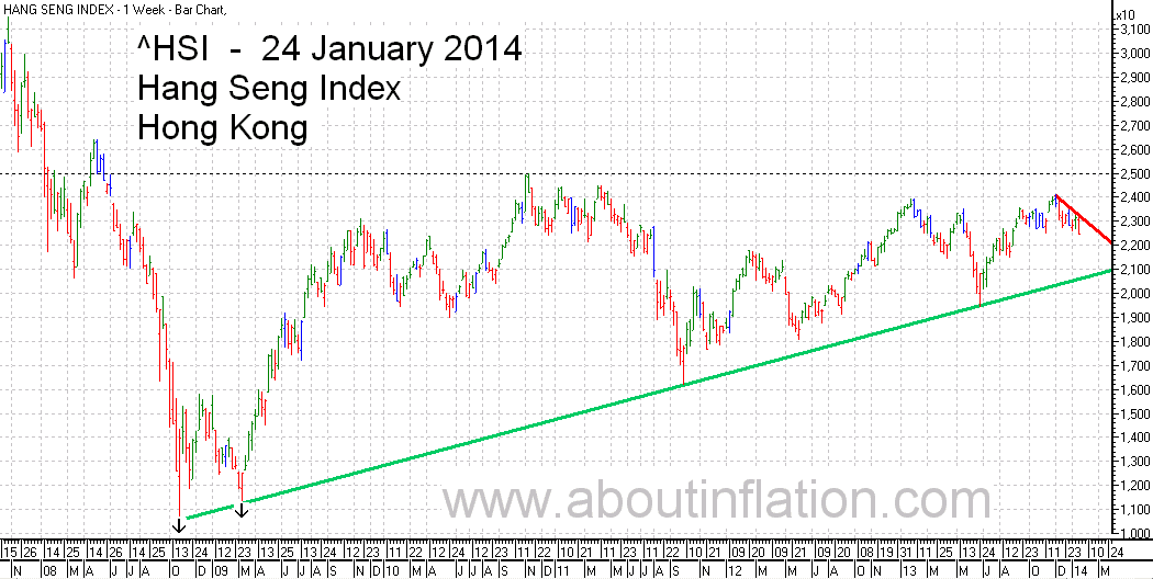 HSI Index TrendLine chart 24 January 2014 HSI指数条形图