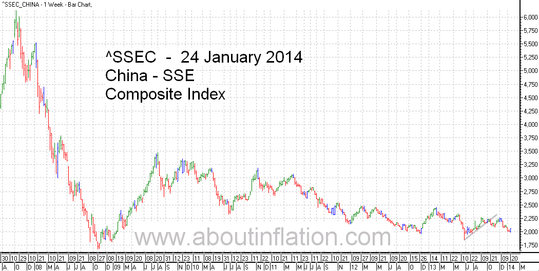 SSEC  Index Trend Line - bar chart - 24 January 2014 - SSEC指数条形图