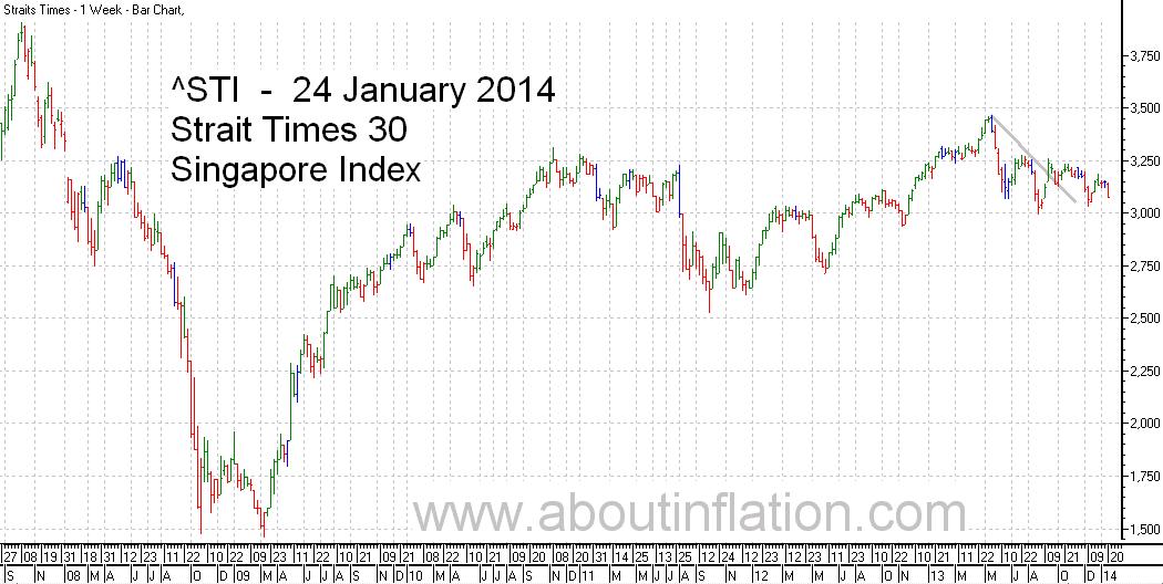 STI  Index Trend Line - bar chart - 24 January 2014 - STI 索引条形图 - Indeks STI carta bar - STI குறியீடு பொருட்டல்ல விளக்கப்படம்
