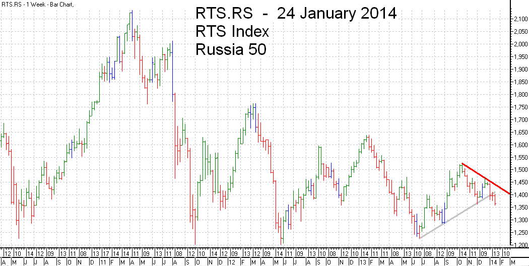 RTS 50  Index Trend Line - bar chart - 24 January 2014 - RTS 50 индекс гистограммы