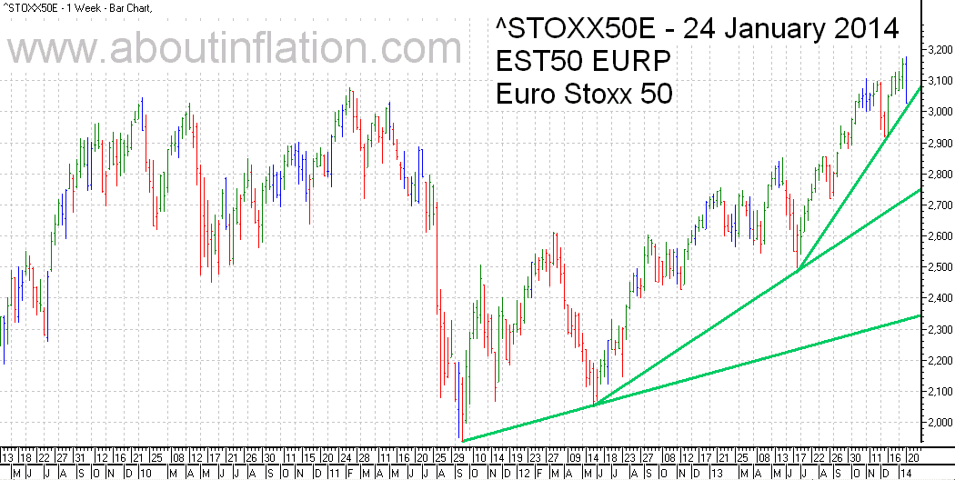 Euro Stoxx 50 Index Trend Line - bar chart - 24 January 2014 - Euro Stoxx 50 Index Balkendiagramm