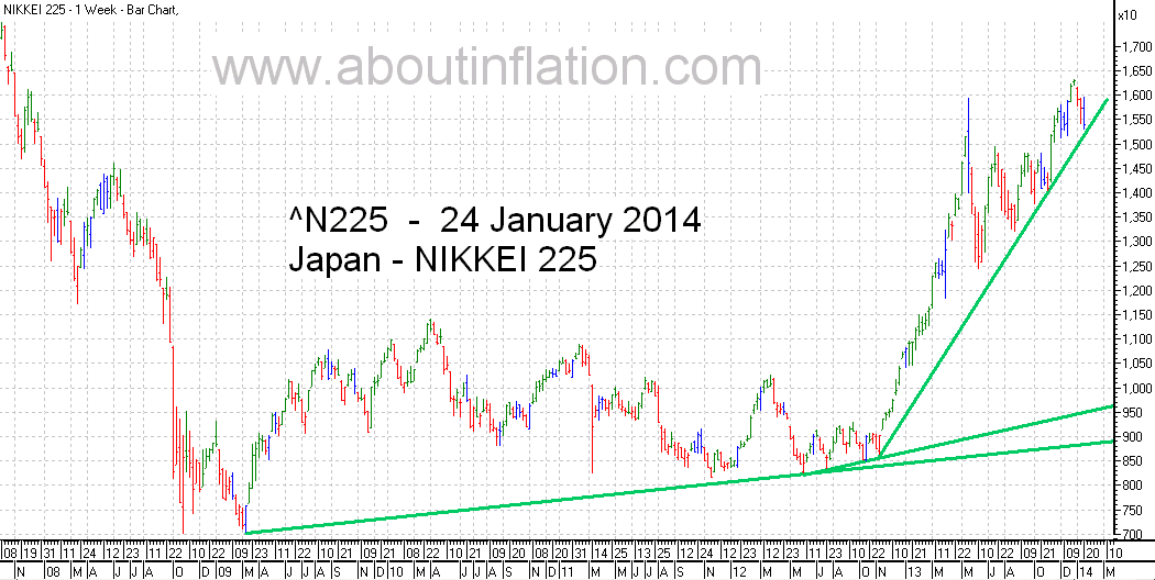 Nikkei 225 Index TrendLine - bar chart - 24 January 2014 - 日経225種平均株価の棒グラフ